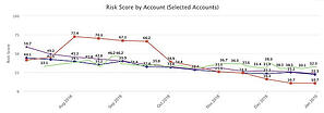 1-Risk-Score-by-Account-1