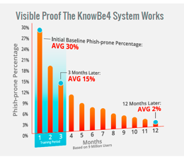 New KnowBe4 Benchmarking Report Unveils Untrained Users Pose Greatest Risks to Organizations
