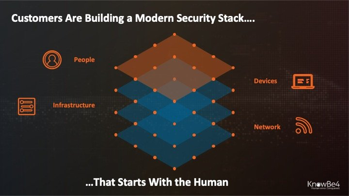 4-security-layers-human-firewall
