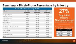 KnowBe4 Unveils New Phishing Benchmark Data and Showcases Most At-Risk Industries