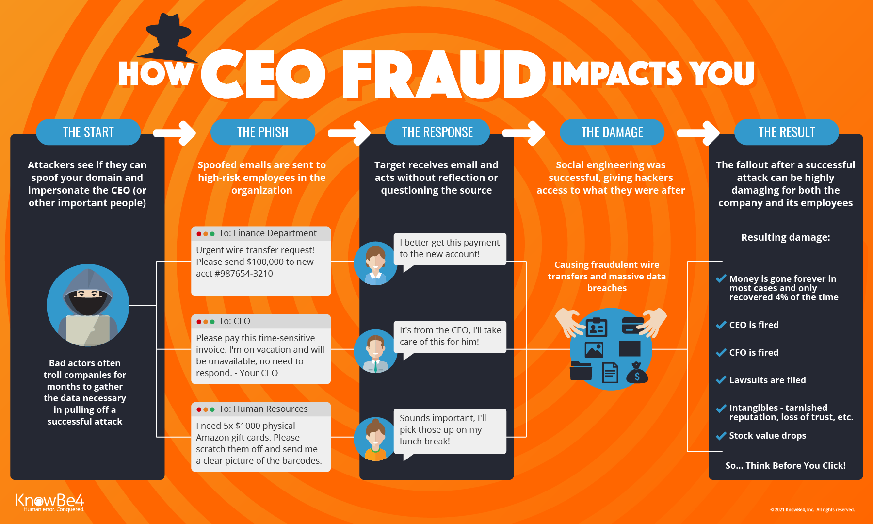 Ceo Fraud Knowbe4