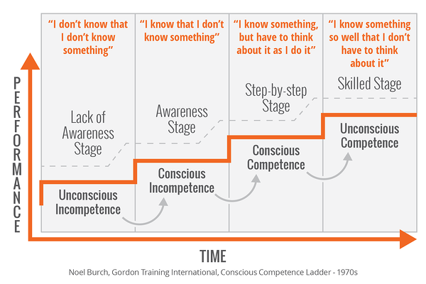 Four Stages of Competence - Security Awareness Training