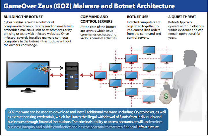 Gameover Zeus (GOZ) Malware and Botnet Architecture