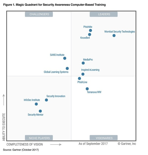 Gartner-Magic-Quadrant-1
