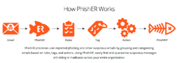 KnowBe4 Launches PhishRIP to Remove Suspicious Emails From Inboxes