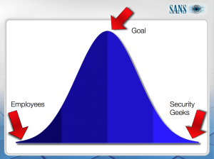 Security Awareness Training budget sweet spot