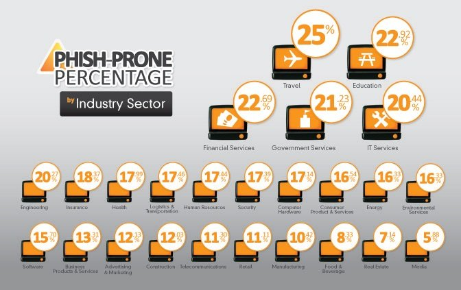 Fail500 Phish Prone Percentage by Industry
