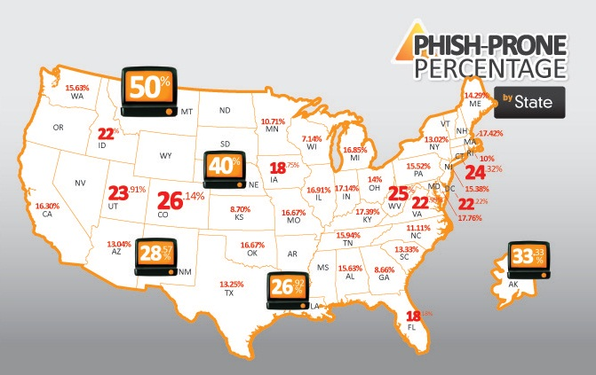 Fail 500 Phish Prone Percentage by State