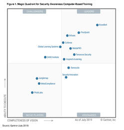 KnowBe4 Positioned as a Leader in the Gartner Magic Quadrant for Third Consecutive Year