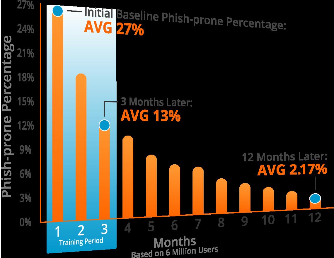 Average Phish-Prone Percentage After 12 Months