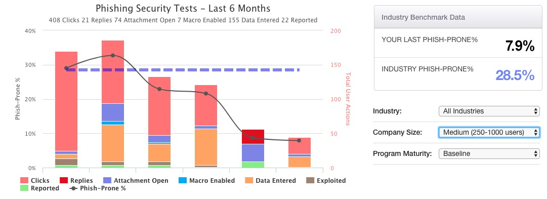 Phishing Security Tests Report
