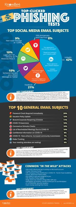 Q2 2020 Phishing Report Infographic