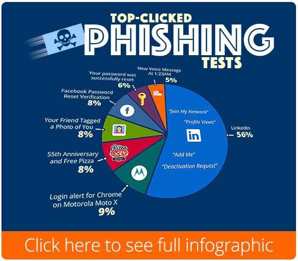 Phishing | KnowBe4