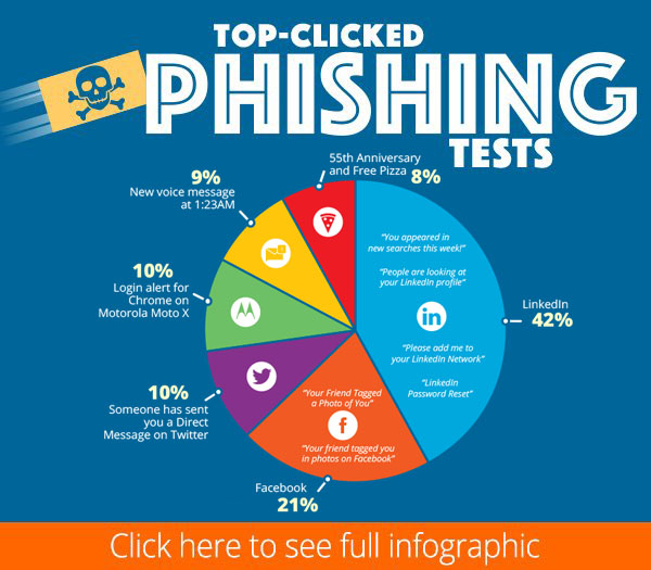Q2-2020-Top-Clicked-Phishing-Email-Subjects-Infographic