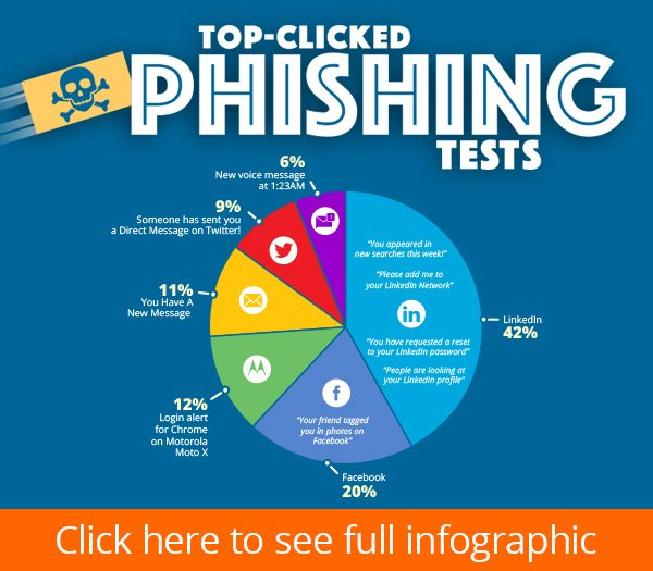 KnowBe4 Q1 2021 Top Clicked Phishing Emails