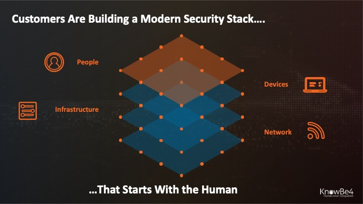 4-security-layers