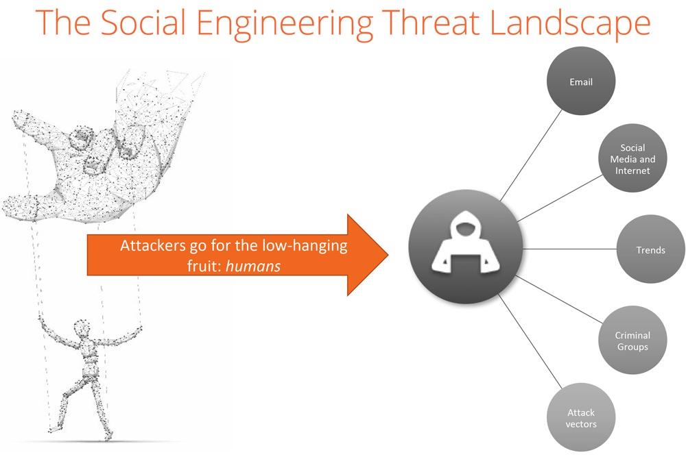 Social-Engineering-Threat-Landscape.jpg