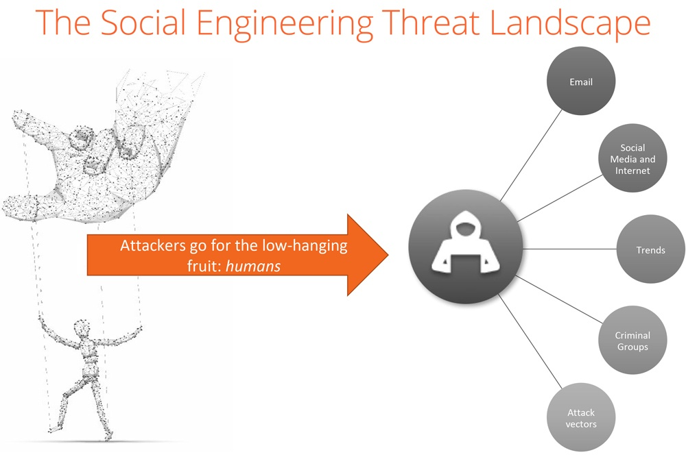 Social Engineering Knowbe4