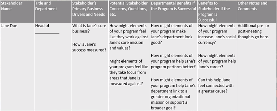 Gaining Support for a Security Awareness Training Program Worksheet