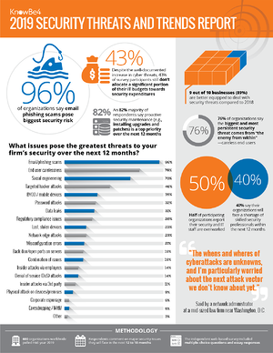 Threats and Trends Report Infographic 2019