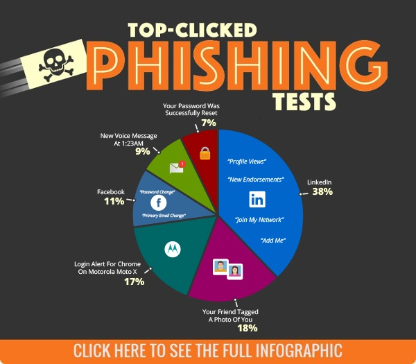 KnowBe4 Q3 2018 Top-Clicked Social Phishing Email Subjects