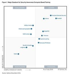 KnowBe4 Positioned as Leader in the Gartner Magic Quadrant for Second Consecutive Year