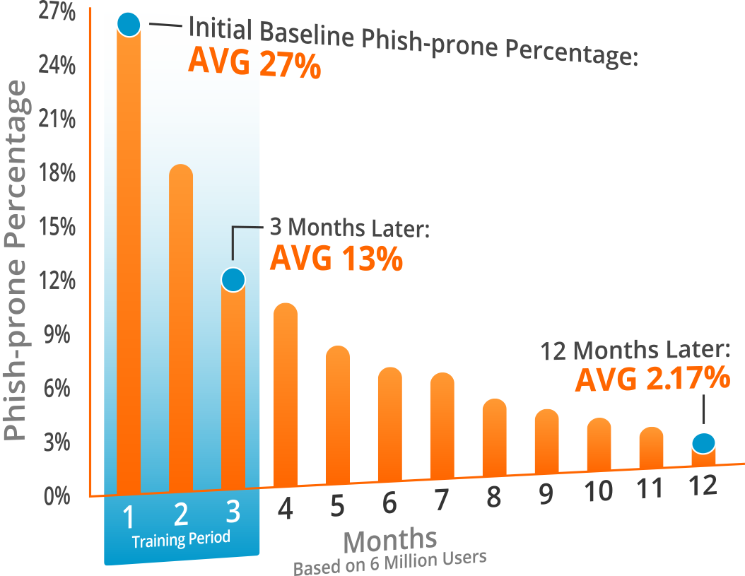 Phish-prone Percentage