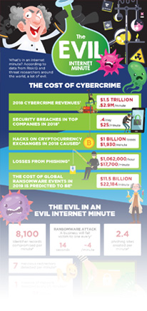 evilinternetminute2019-infographic-small-4