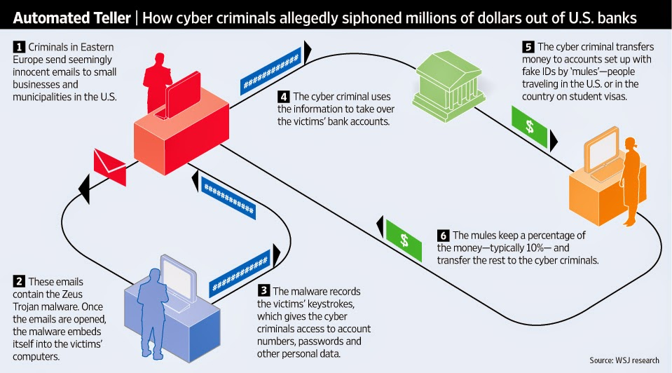 How cybercriminals steal money
