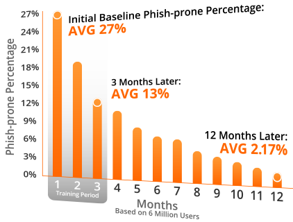 Kevin Mitnick Security Awareness Training Results
