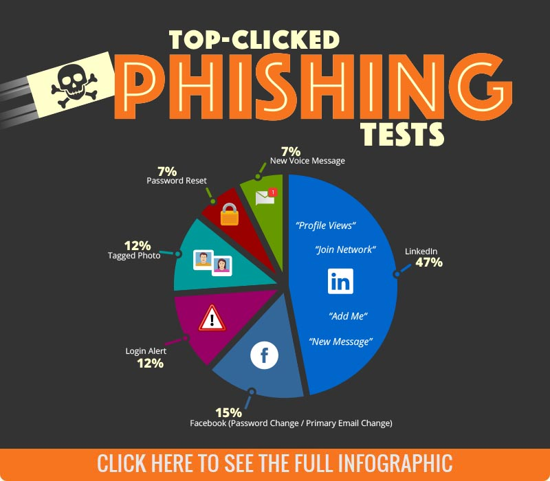 Q2 2018 Top-Clicked Phishing Email Subjects
