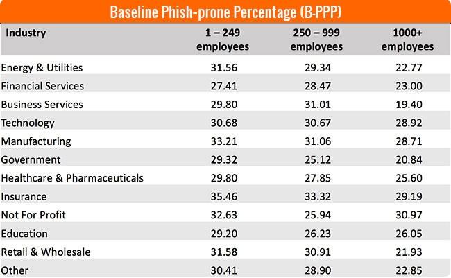 Baseline Phish-Prone Percentage by Industry