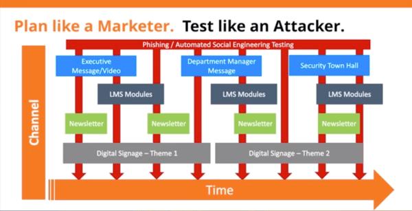 security-awareness-training-marketing-program