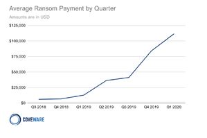 ransomware payment coveware report