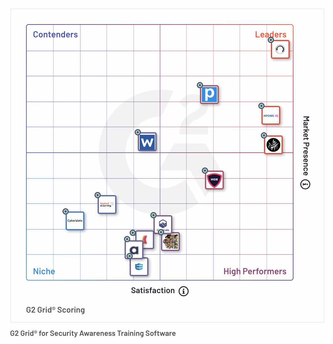 Fall 2021 G2 Grid Report for Security Awareness Training