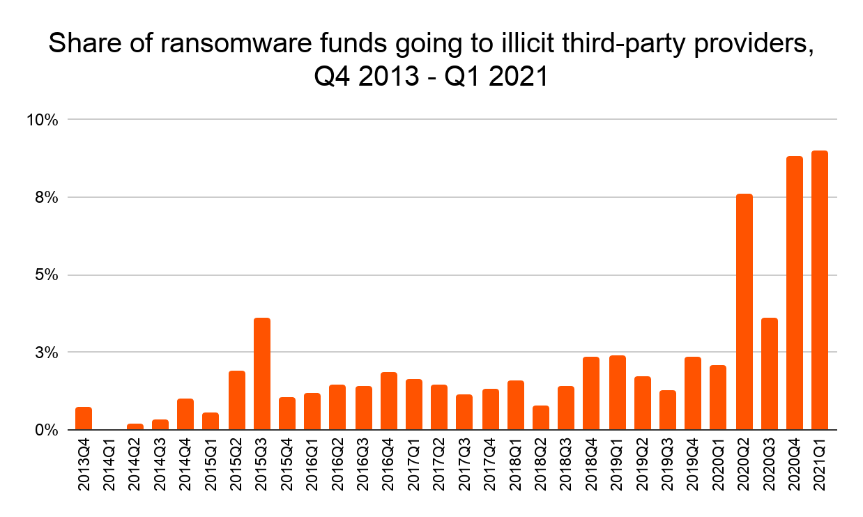 ransomware-funds-chart