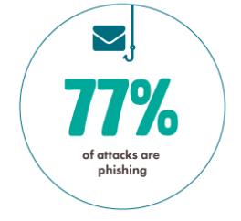 77% of attacks are phishing