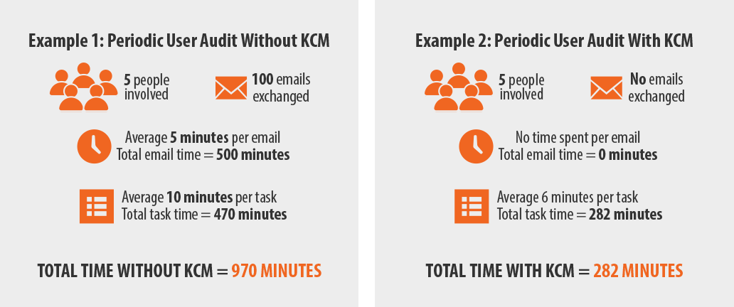 Compliance Manager Case Study