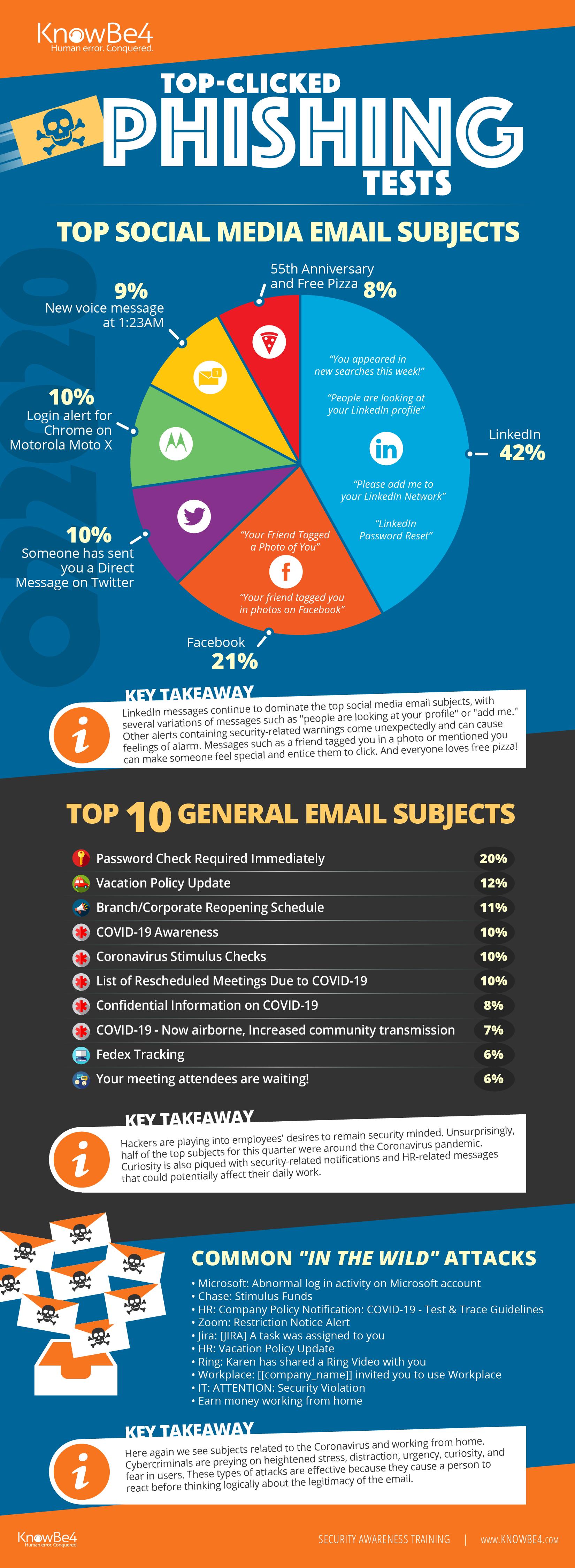 Q2 2020 KnowBe4 Finds Coronavirus-Related Phishing Email Attacks Spike