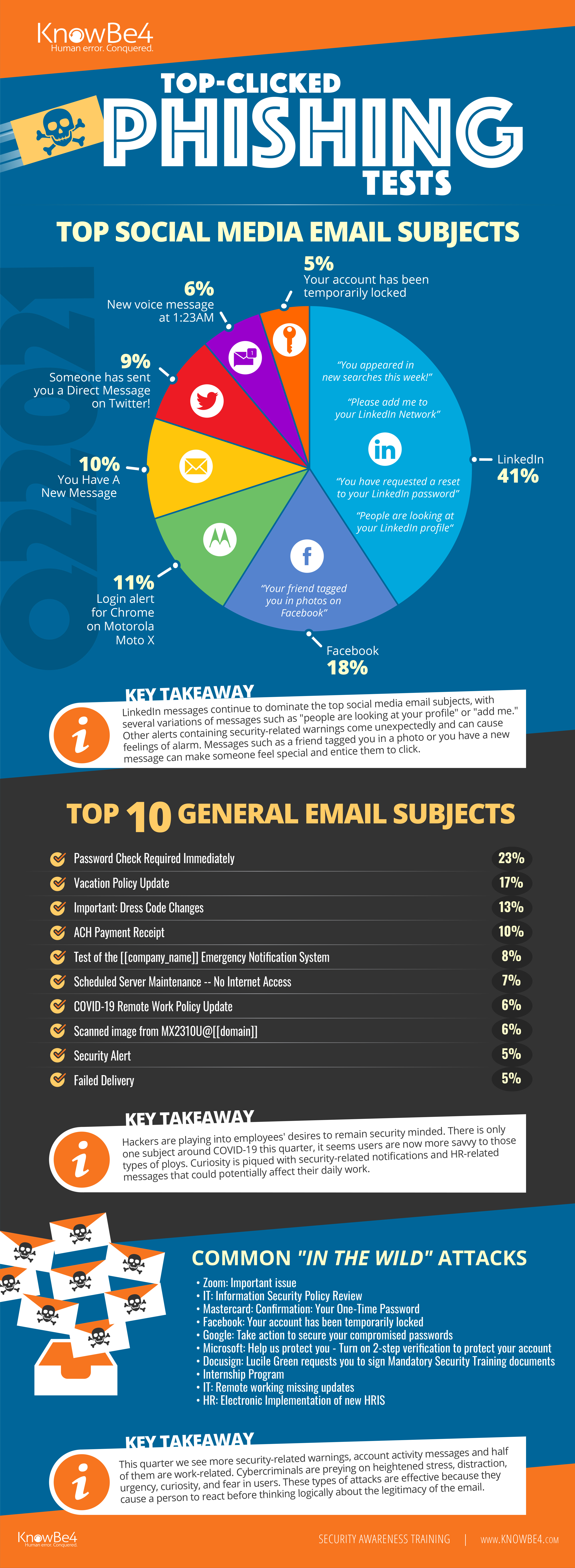 Q2-2021-Top-Clicked-Phishing-Email-Subjects