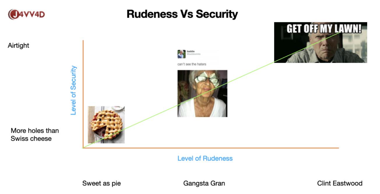 rudeness vs security tip example