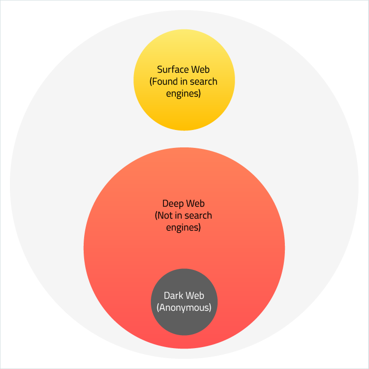 Surface Web, Deep Web, Dark Web